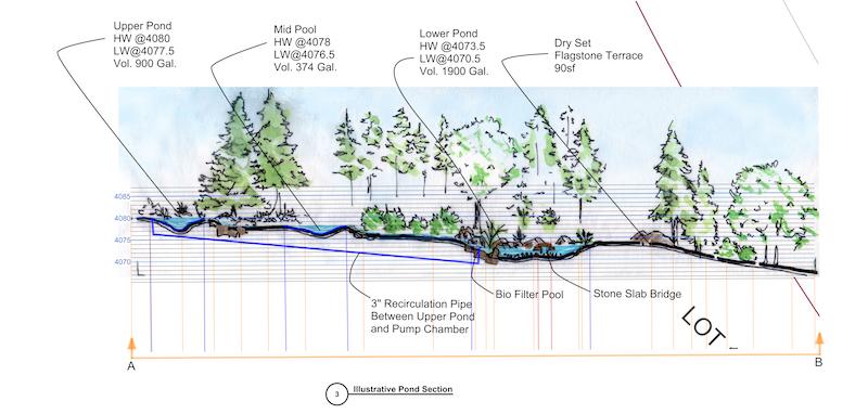 Stream and pond landscape design